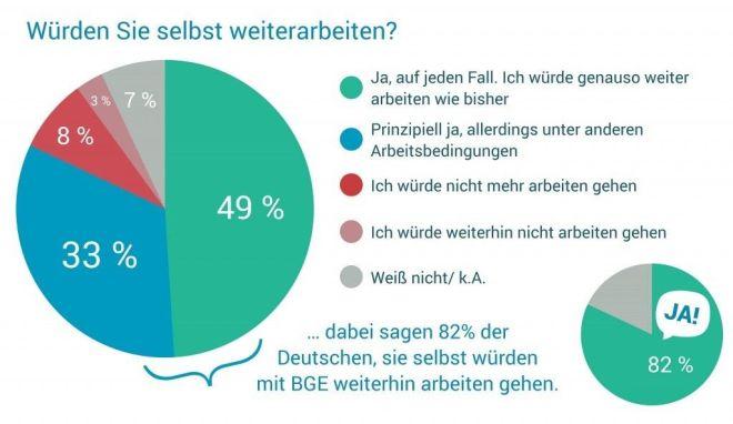 """Schaubild des Vereins """"Mein Grundeinkommen"""""""