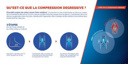 Compression degressive