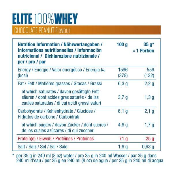 Elite 100% whey etiquette