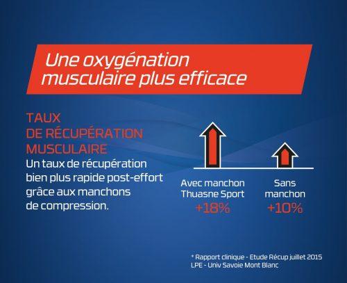 oxygénation musculaire