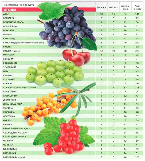 dieta calorica rapida per aumentare di peso