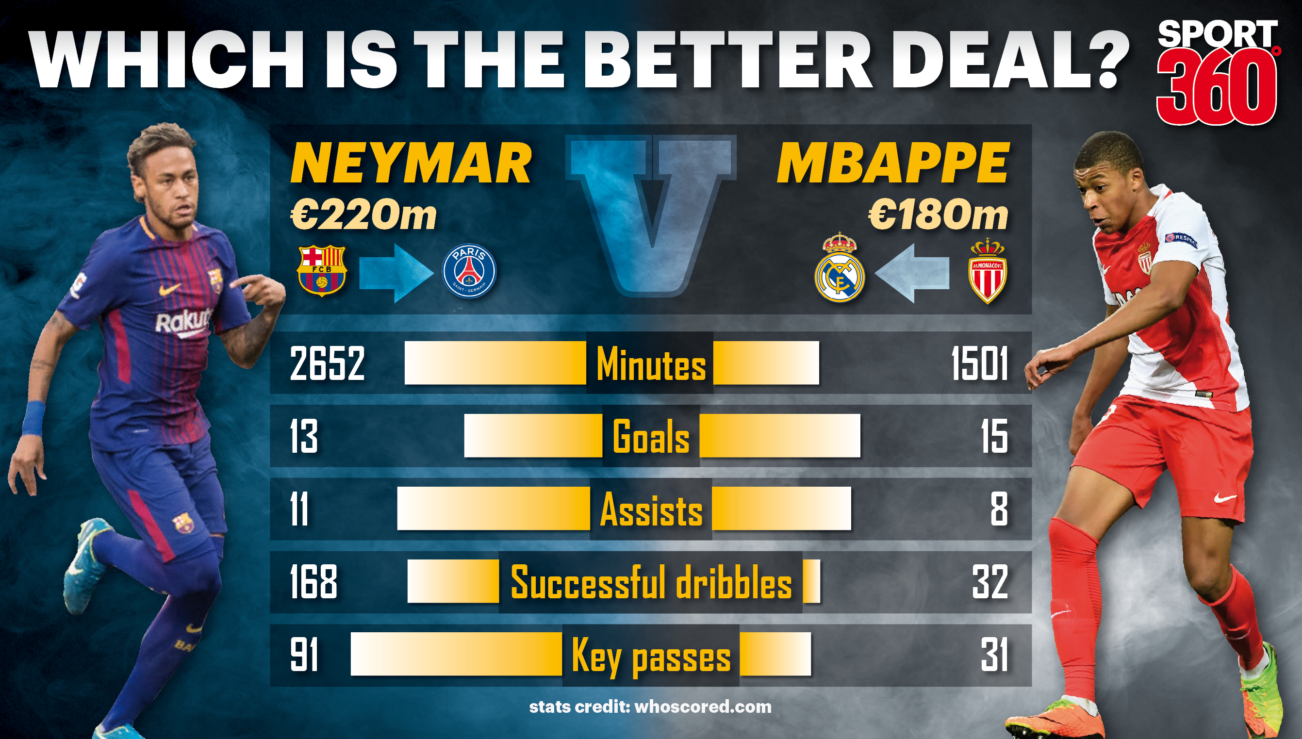 Kylian Mbappe to Real Madrid for €180m and Neymar to PSG