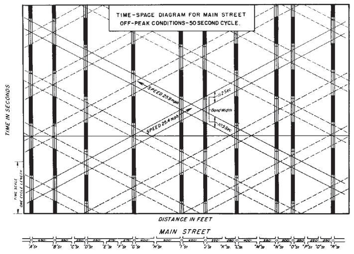 TRAFFIC CONTROL SIGNAL DESIGN MANUAL. June PDF