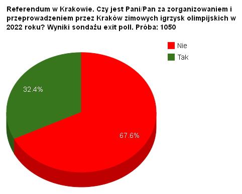 Krakow 2022 - poll referendum