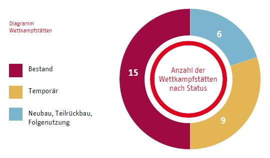 Berlin 2024 - graphique