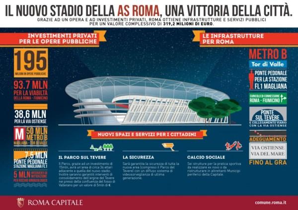 Nouveau Stade de l'AS Roma - graphique