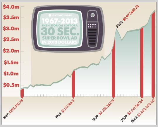 Évolution des tarifs publicitaires du Super Bowl depuis 1967 (Crédits - USA Today)