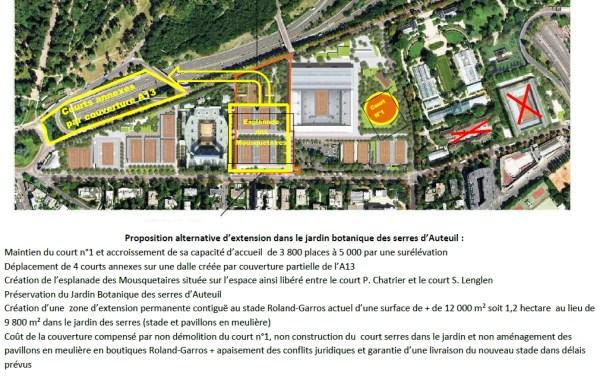 Roland Garros - contre-projet