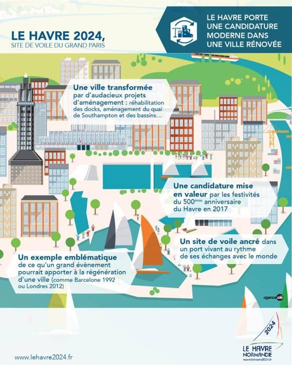 Affiche promotionnelle de la candidature du Havre (Crédits - Le Havre 2024)