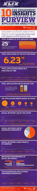 Infographie relative au Super Bowl 2015, notamment en ce qui concerne l'utilisation du Wi-fi au sein de l'University of Phoenix Stadium de Glendale (Crédits - Extreme Networks)