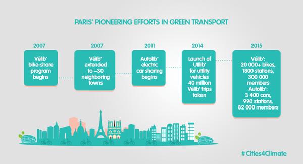 """Paris, """"ville pionnière en matière de moyens de transport alternatifs"""" selon Cities For Climate."""