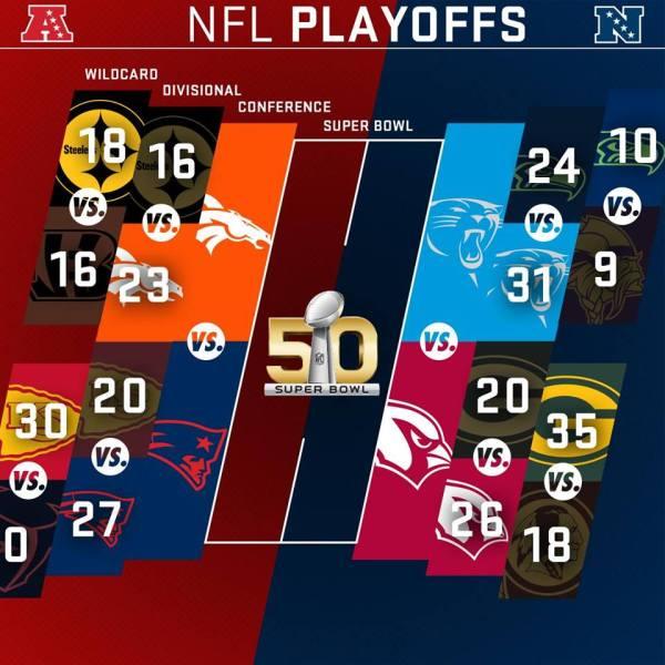 NFL Conférences