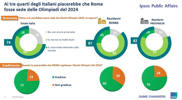 (Crédits - Rome 2024 / IPSOS)