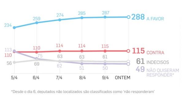 Évolution du décompte du nombre de députés favorables ou non à la destitution de Dilma Rousseff (Crédits - Estadao)