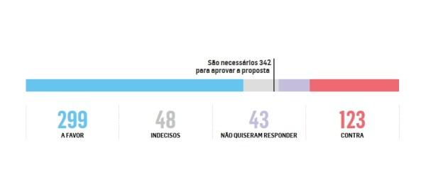 Décompte du nombre de députés favorables ou non à la procédure de destitution (Crédits - Estadao)