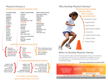 https://i0.wp.com/sportforlife.ca/wp-content/uploads/2016/12/introduction-to-physical-literacy.jpg?w=1170