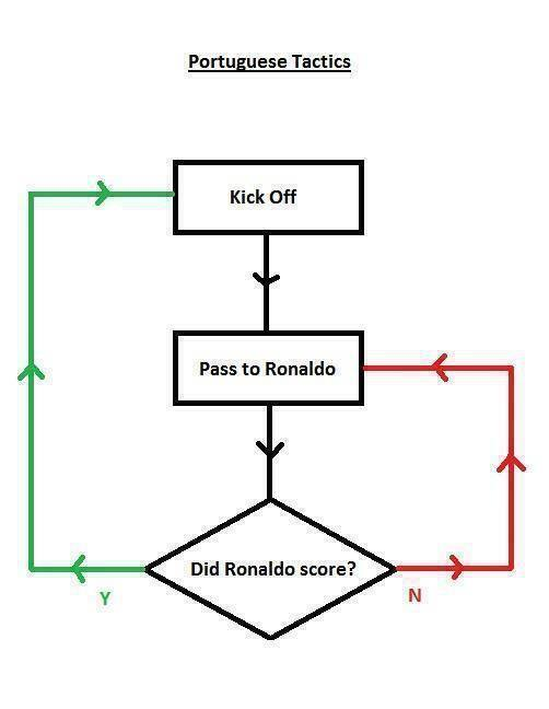 20 Best World Cup Memes of Cristiano Ronaldo & Portugal