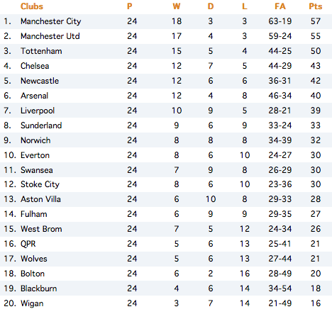 Summary english premier league table fixture results - Premier league table table ...