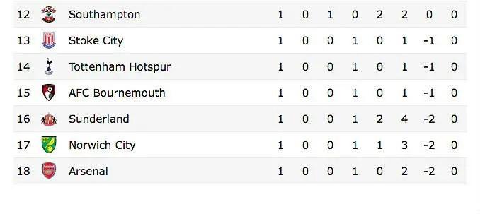Arsenal Premier League table