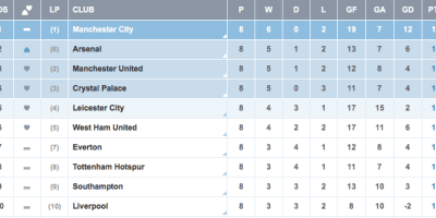 English Premier League Table Standings