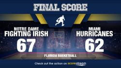No. 20 Notre Dame Holds Off Miami 67-62; Farrell Scores 15pts