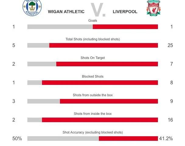 Wigan v Liverpool