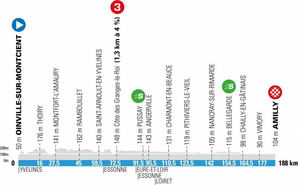 Parijs-Nice etappe 2