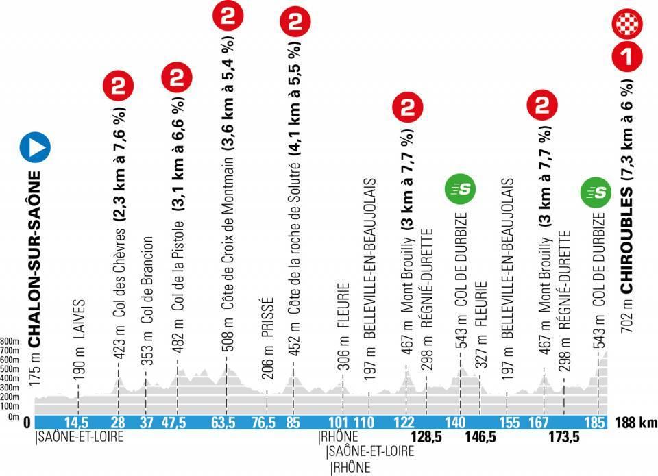 Parijs-Nice etappe 4