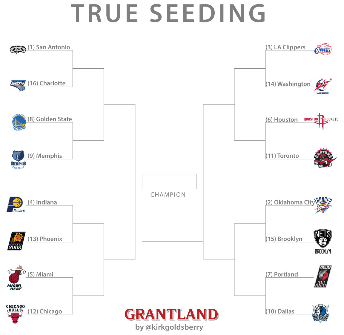 Why the NBA Should Change It's Playoff System