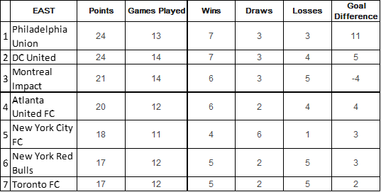 MLS Playoff Picture Vol 1 East Table