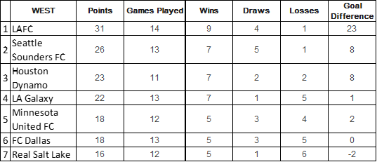MLS Playoff Picture Vol 1 West Table