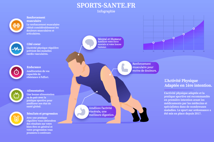 Infographie sport-santé les bienfaits du sport sur la santé