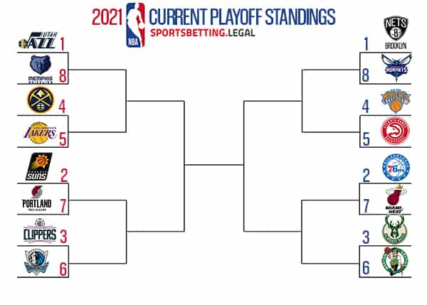 NBA Playoff Picture Odds | NBA Playoff Bracket Betting Sites