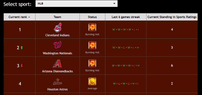 mlb power ranking zcode