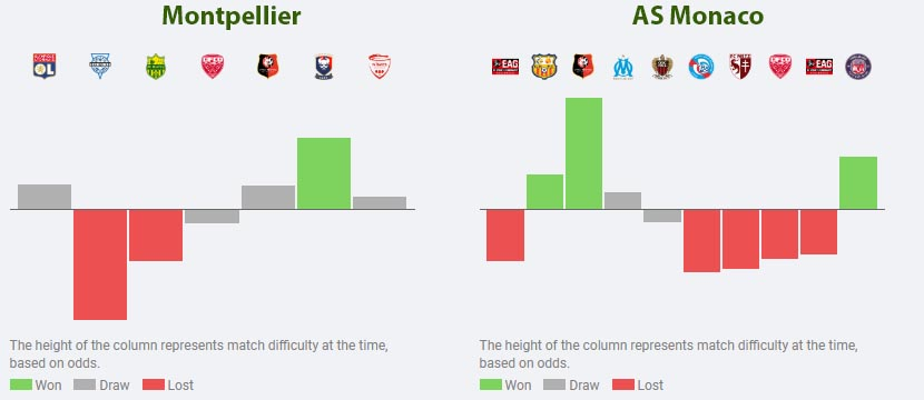 montpellier vs as monaco game analysis and review