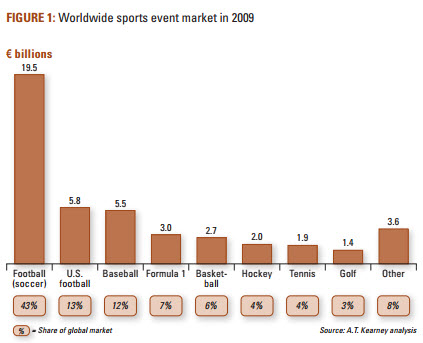 Sports Events revenues by sport.