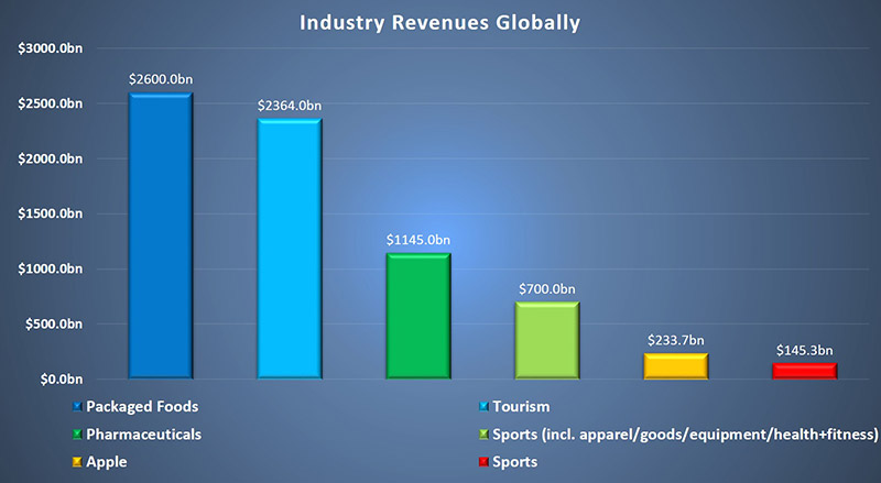 Revenues for different industries globally.