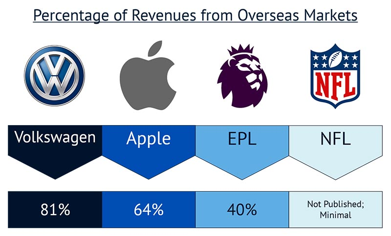 Percentage of Revenues from Overseas Markets