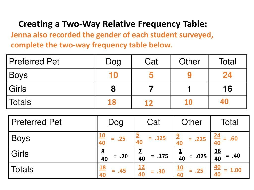20 Relative Frequency Table Worksheet