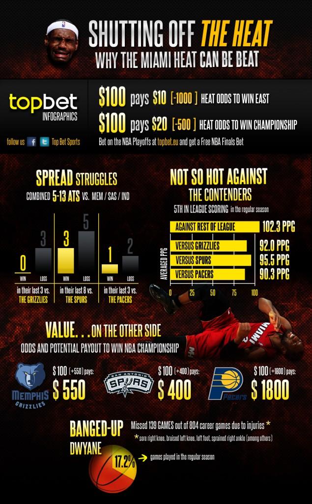 Miami-Heat-Infographics1-635x1024