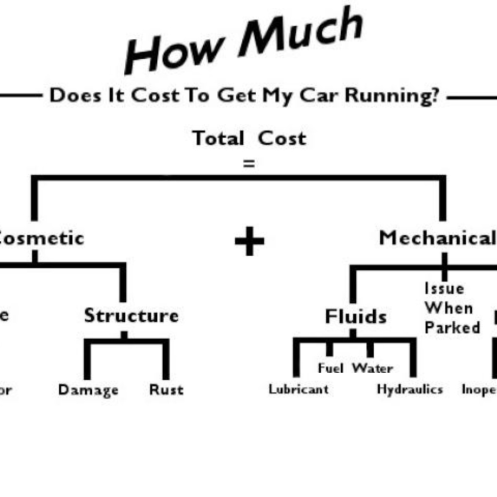 How much will it cost to get my British sports car running
