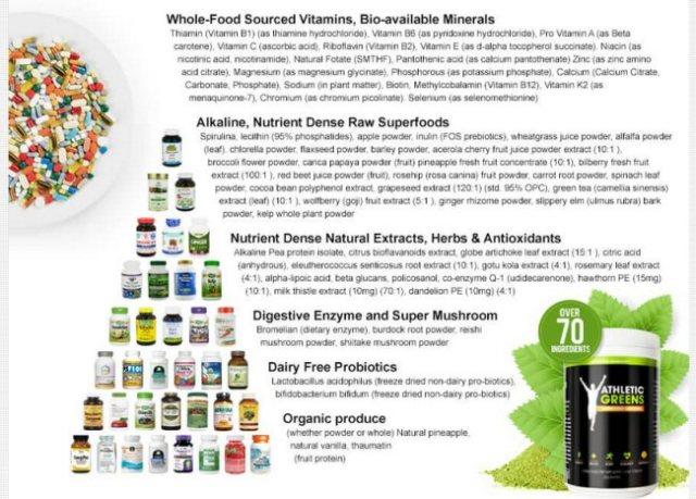 The Athletic greens Vitamin chart