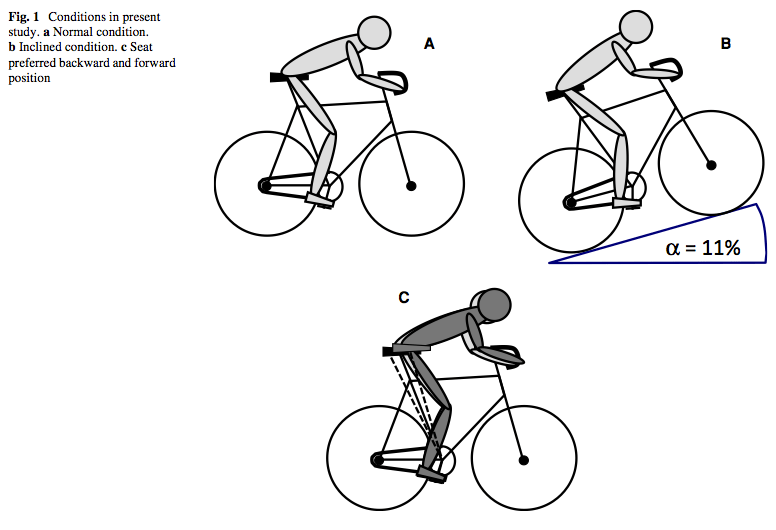 The relationship between cadence, pedalling technique and