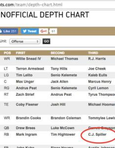The saints  depth chart still features  player they cut in september cbssports also rh