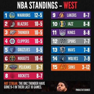 NBA: News| Schedule| Score| Games