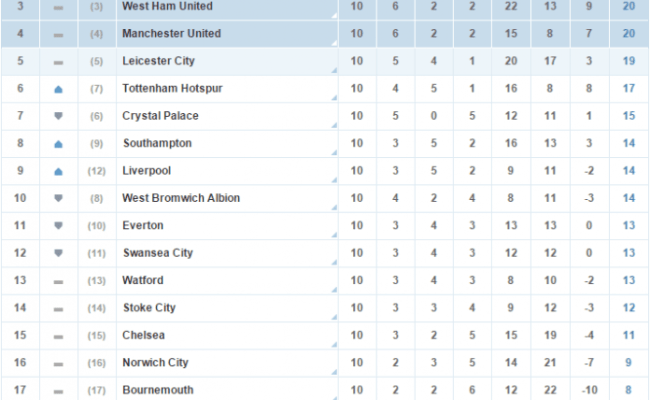 Barclays Premier League Fixtures And Table Standings