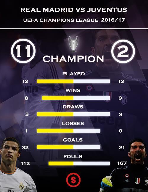 Real Madrid Vs Juventus Live Stream : madrid, juventus, stream, Juventus, Madrid, Prediction,, Betting, Tips,, Preview, Stream, Sportslens.com