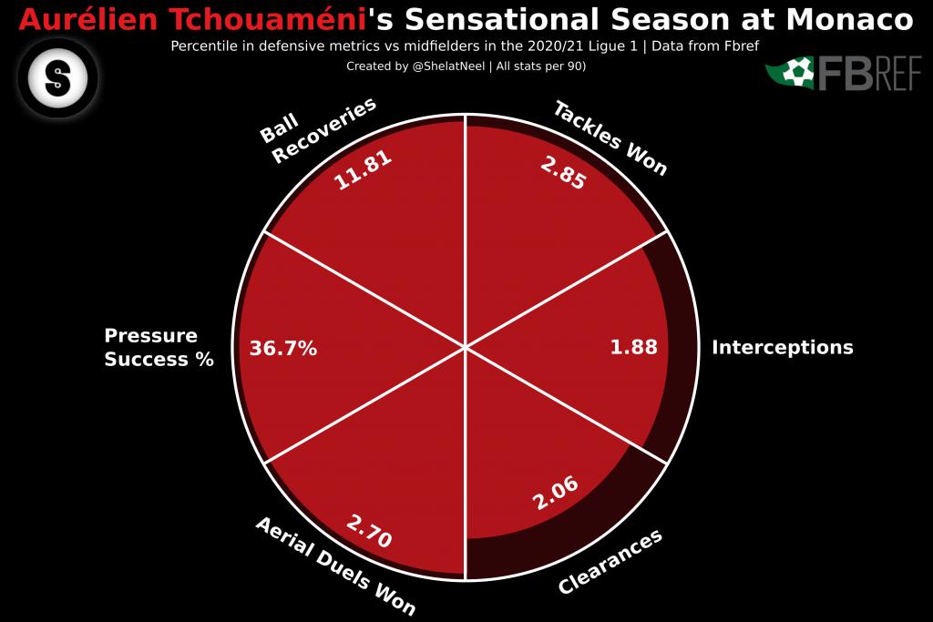 Bordeaux midfielder aurelien tchouameni continues to go from strength to. Aurelien Tchouameni Chelsea / Aurélien Tchouaméni ...