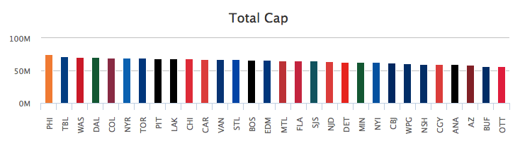 Salary-cap-NHL-2014