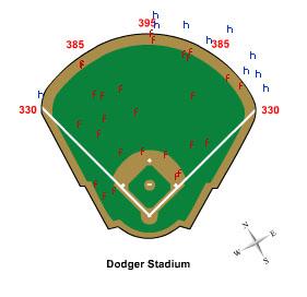 Medidas del Dodgers Stadium